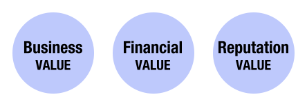 Business VALUE / Financial VALUE / Reputation VALUE
